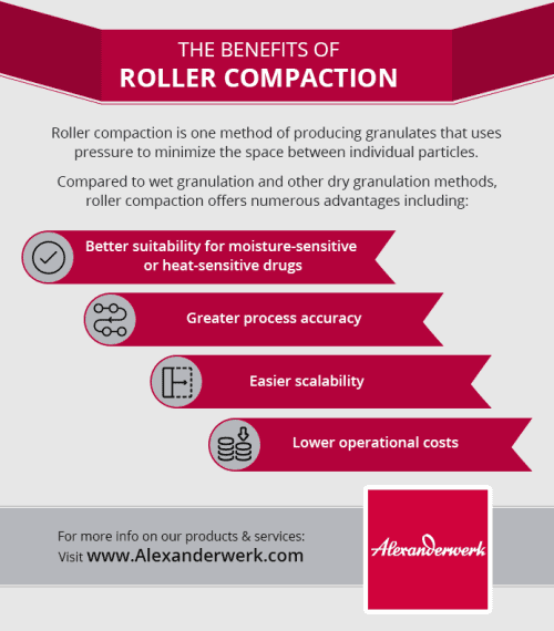 Roller Compaction Benefits Infographic