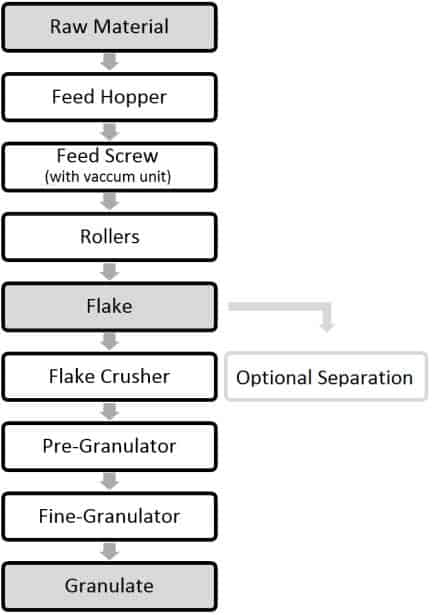 Flow diagram of a roller compactor