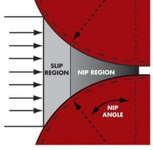 The main regions of the compaction zone in roller compaction